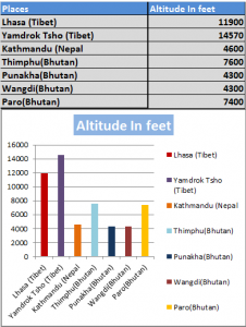 Altitude for places for Three Himalayan Kingdom