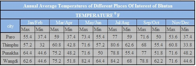 Annual Temperature in Bhutan